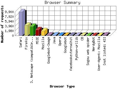 Statistics for wastewatergardens com'